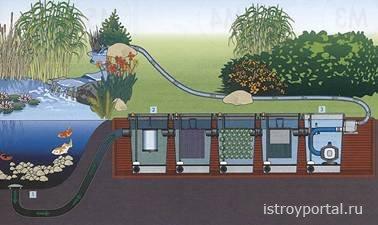 Основные виды систем фильтрации декоративных водоемов.