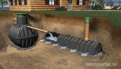 Вопросы канализации для загородного дома