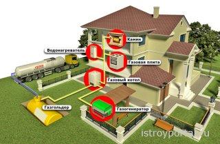Газоснабжение загородного дома